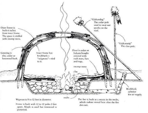 how to make a sweat lodge in your backyard sweat lodge construction lodge ideas pinterest