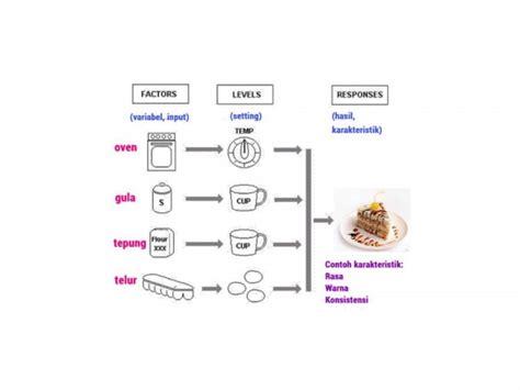 design of experiment adalah setting optimal dengan doe shift indonesia
