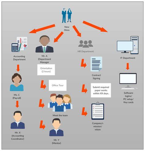 new employee process workflow onboarding process flow chart student onboarding process