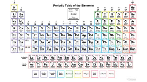 printable periodic table with electron shells get the periodic table with electron configurations