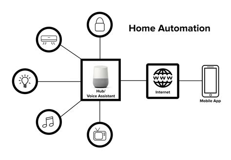 why and how of mobile app for home automation iot
