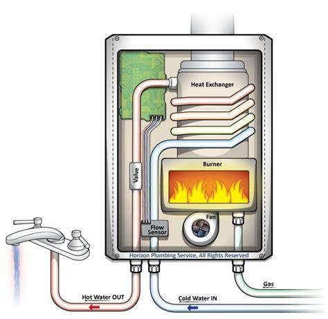 water heater installation repair