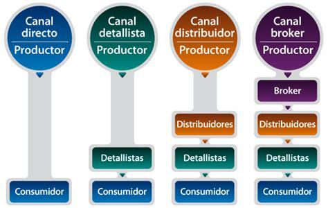 Canales de de distribucion tipos