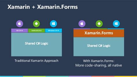 c xamarin forms relative layout won t stack stack what s new in xamarin forms