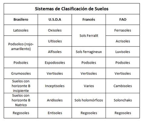 tablas de hexagonales de clasificaciones de mexico a los mundiales comparaci 243 n de los sistemas taxon 243 micos de clasificaci 243 n