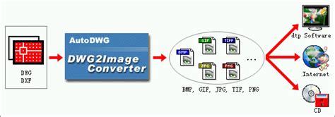 png software dwg  png autodwg dwgconverter
