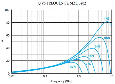 self resonant frequency of an inductor inductor impedance frequency 28 images when inductors self resonate activity inductor self