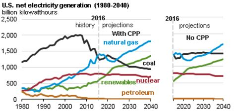 analysis & projections u.s. energy information