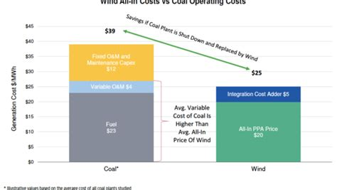 dust in the wind hybrids total energy cost hybridcars another one bites the dust cost of wind power cancels