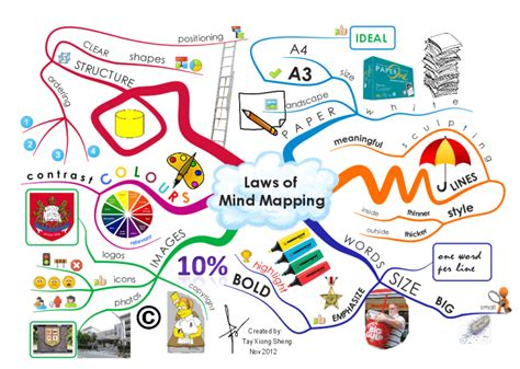 kingdom mindset a guide to living a of breakthrough miracles books imindmap gallery imindmap mind mapping