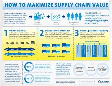 How To Maximize An Mba by How To Maximize Supply Chain Value Supply Chain