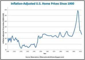 average new car price history observations 100 years of inflation adjusted housing