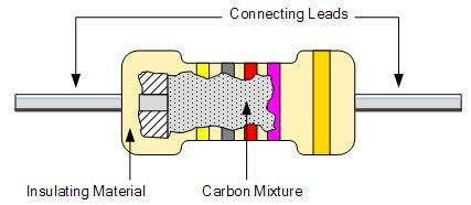explain resistor updated explain the different types of resistors pdf different types of resistors pdf