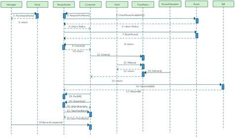 hotel reservation system template hotel reservation system template uml sequence diagram template for hotel management system