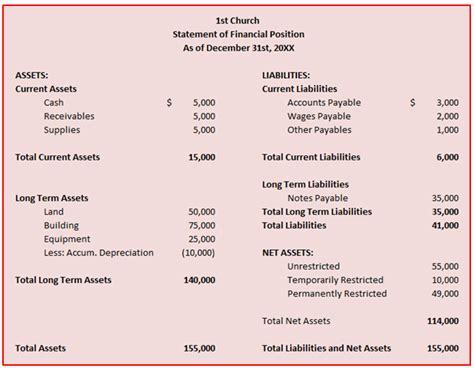 new inspiration best s of small church financial statement sample