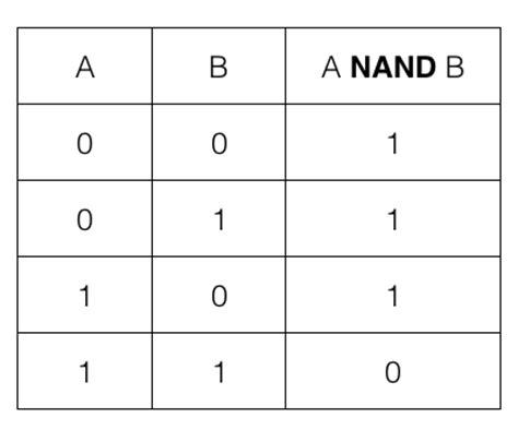 Nand Table by Universal Logic Gate Nand Logic Gate Dyclassroom