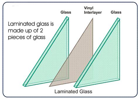 Car Glass Types by Designing Glass For Style 169 By Lyn Zbinden Types Of