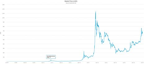 bitcoin yearly growth experts expect exponential growth of bitcoin price