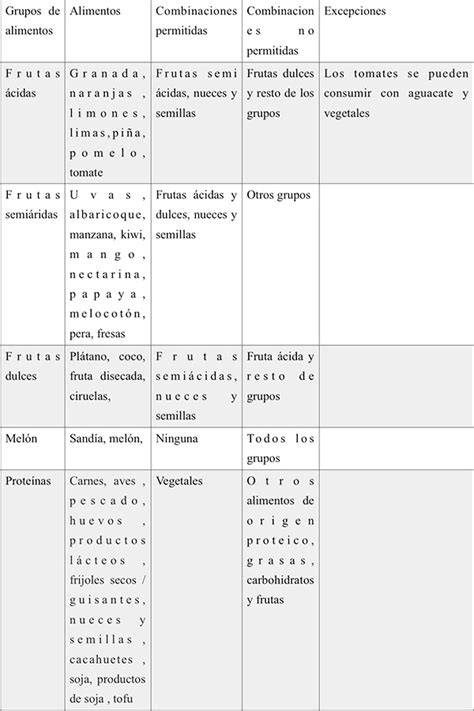 dieta disociada tabla de alimentos dieta disociada explicaci 243 n detallada de la dieta y tablas
