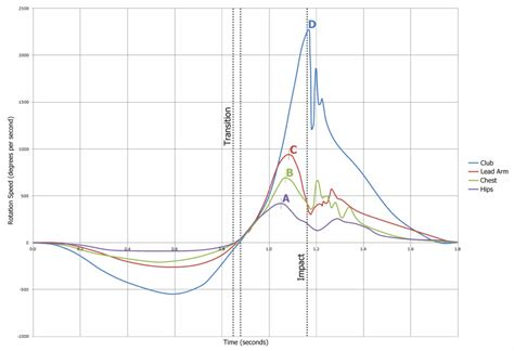 swing graph golf swing sequence and timing golf loopy play your