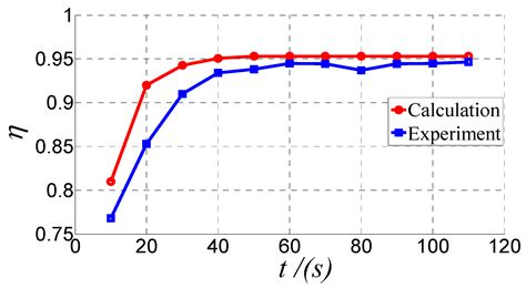inductor voltage calculation calculate di dt in inductor 28 images inductor and the effects of inductance on an inductor