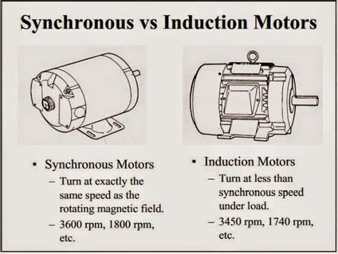 induction motor vs brushless induction motor vs synchronous motor ppt 28 images phase rotation diagram voltage diagram