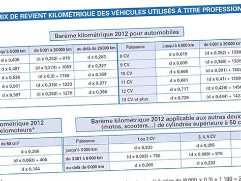 calcul frais kilometrique impot 5425 imp 244 ts 2013 comment d 233 clarer ses frais de transport