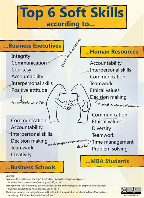 Soft Skills Activities For Mba Students by Onboarding Archives A Learning
