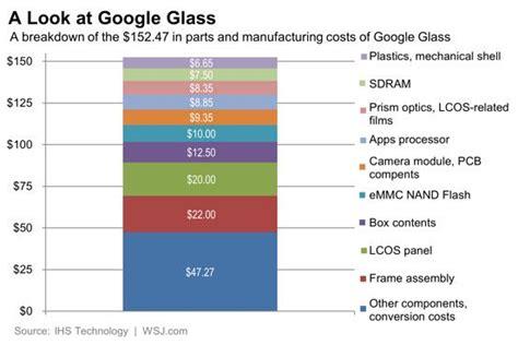 google glasss  price tag  hardware