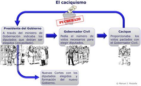 oligarqua y caciquismo como historia de espa 241 a comentario de texto oligarqu 237 a y caciquismo joaqu 237 n costa