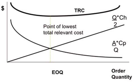 economic order quantity diagram f9 06 050 gif diagram of eoq model tshirtmaker me