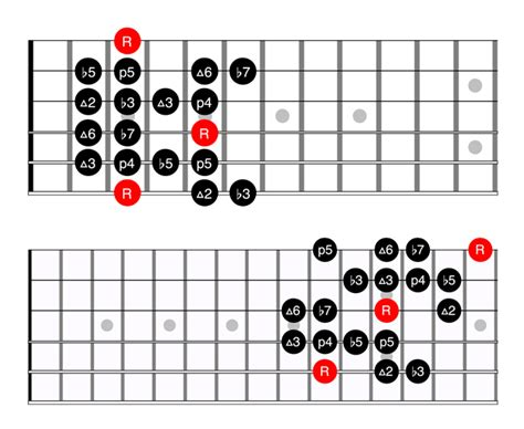 Nice Guitar Chords Of Only Hope Image Collection - Beginner Guitar ...