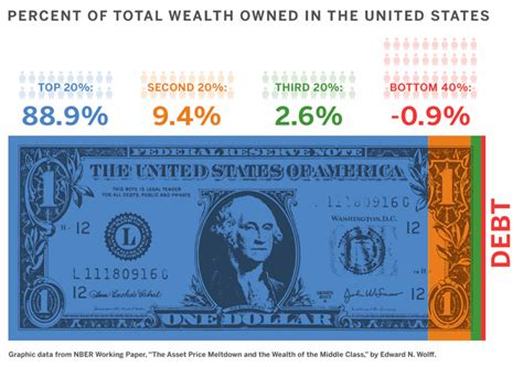 complete family wealth bloomberg books percent of total wealth owned in the united states the