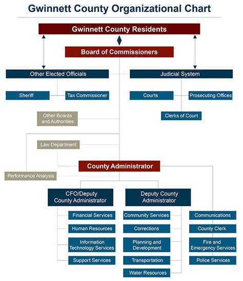 Gwinnett County Marriage License Records Organization Chart
