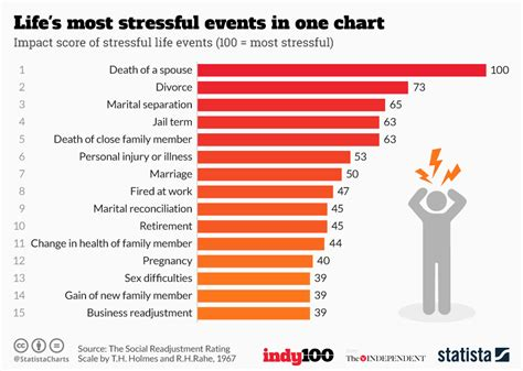 Top 10 Colors 2017 chart life s most stressful events in one chart statista