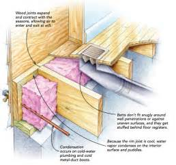 Fixing Basement Walls - rocky mountain plan company building science heat movement