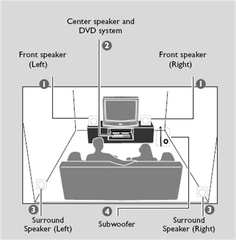where should a subwoofer be placed in a room mcd759 98 philips dvd micro theater mcd759 divx philips support