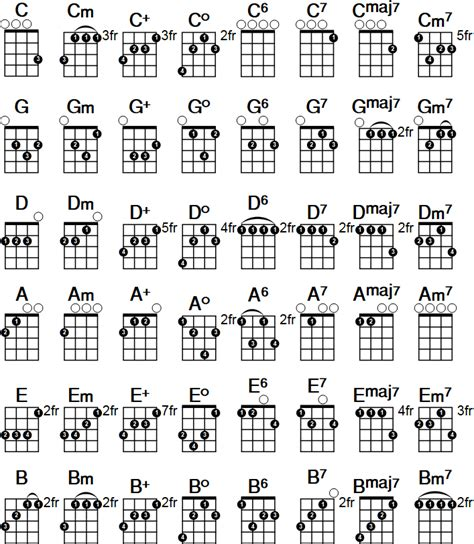 note diagram ukulele chord chart