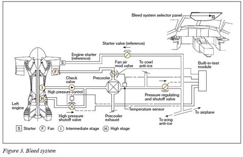 737 bleed air system schematic 737 free engine image for