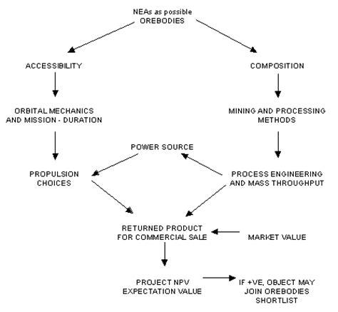 economics flowchart economics flowchart create a flowchart