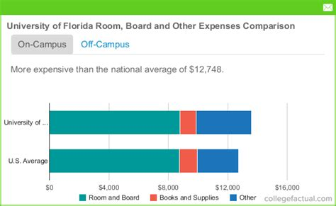 How Much Does A Uf Mba Cost by Of Florida Room And Board Costs