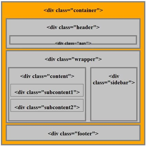 div html 5 div html5 attributes phpsourcecode net