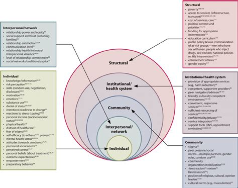 Factors Influencing Hiv Related Behavior And Or Behavior