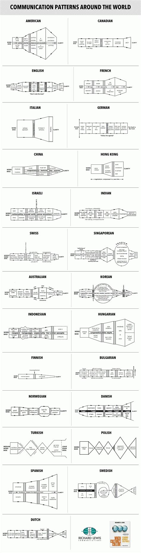 pattern of communication in organization how business communication patterns differ by culture snap