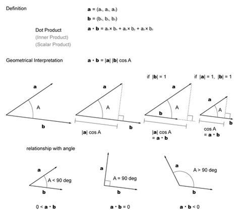 tutorial vector and scalar igeo tutorials