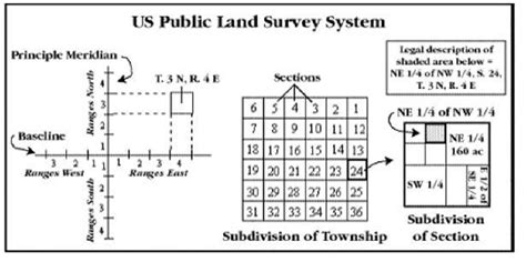 township and section working with map coordinate systems gps