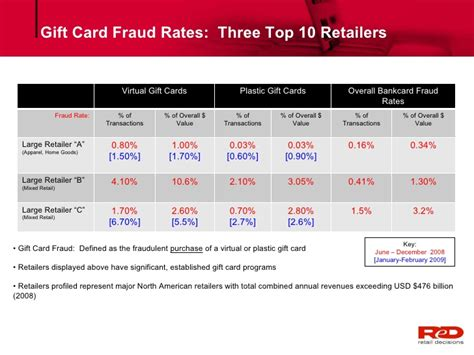 Gift Card Frauds - cnp payment fraud and its affect on gift cards