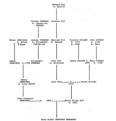 Flow Amily By Flow family tree flow chart tolg jcmanagement co