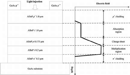 avalanche photodiode electric field structure detail and electric field profile of a fully depleted punch