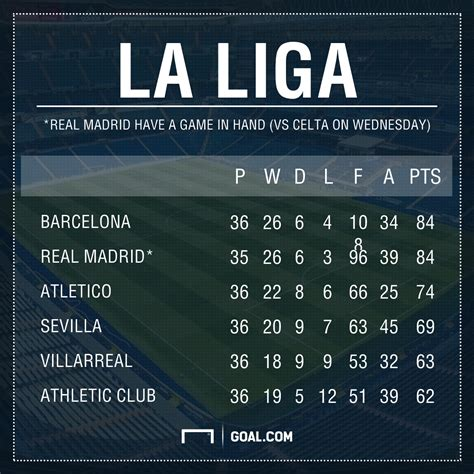 last year la liga table time real madrid end their embarrassing liga record by